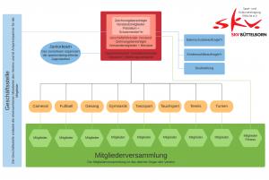 Organigramm SKV